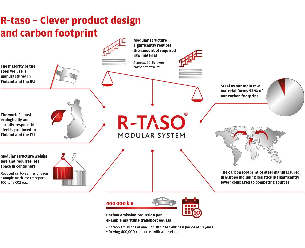 Carbon footprint reduced by a third compared to traditional industrial walkway solutions – thanks to R-taso's clever product design.