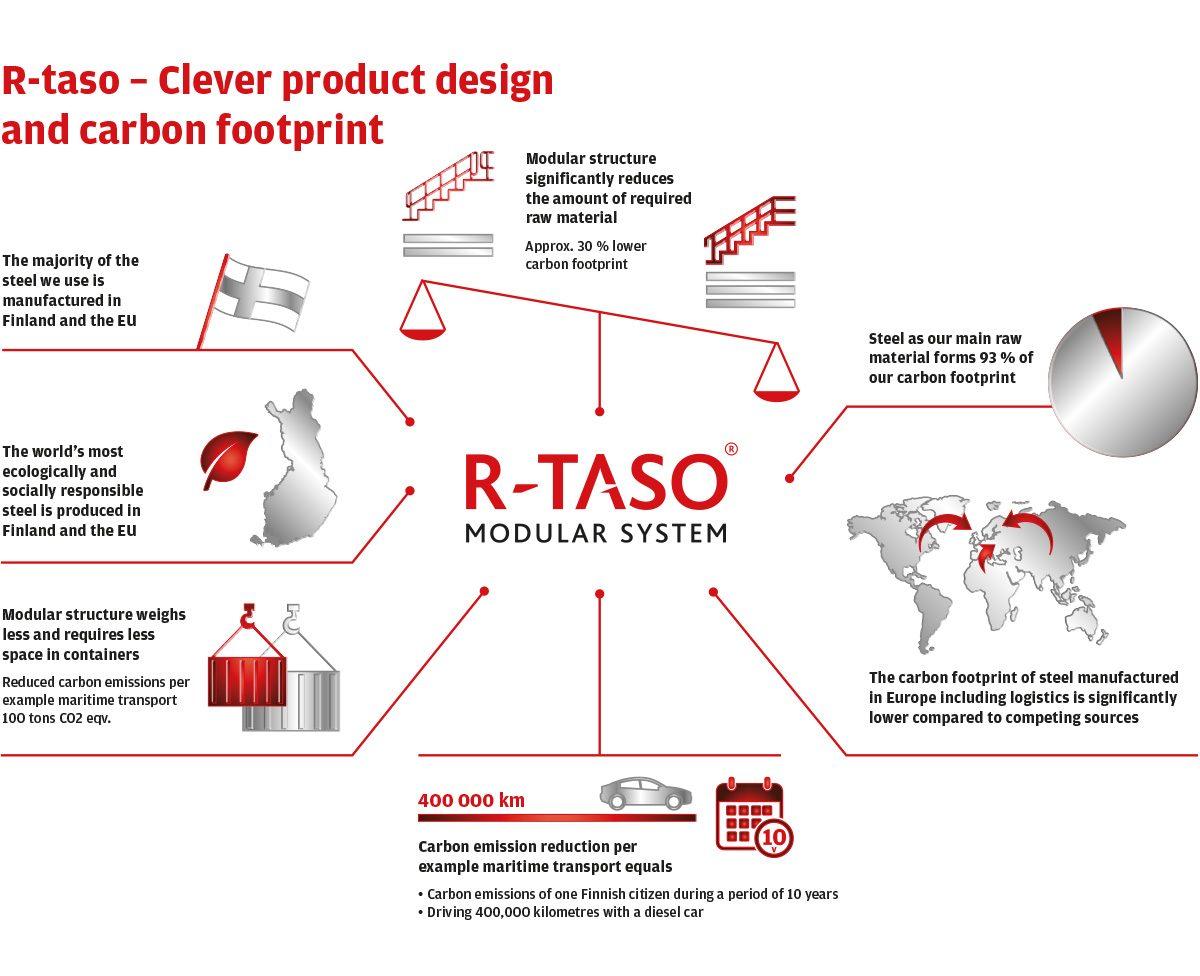 Der CO-Fußabdruck reduzierte sich um ein Drittel im Vergleich zu traditionellen industriellen Gehweg-Lösungen – dank des cleveren Produktdesigns von R-Taso.