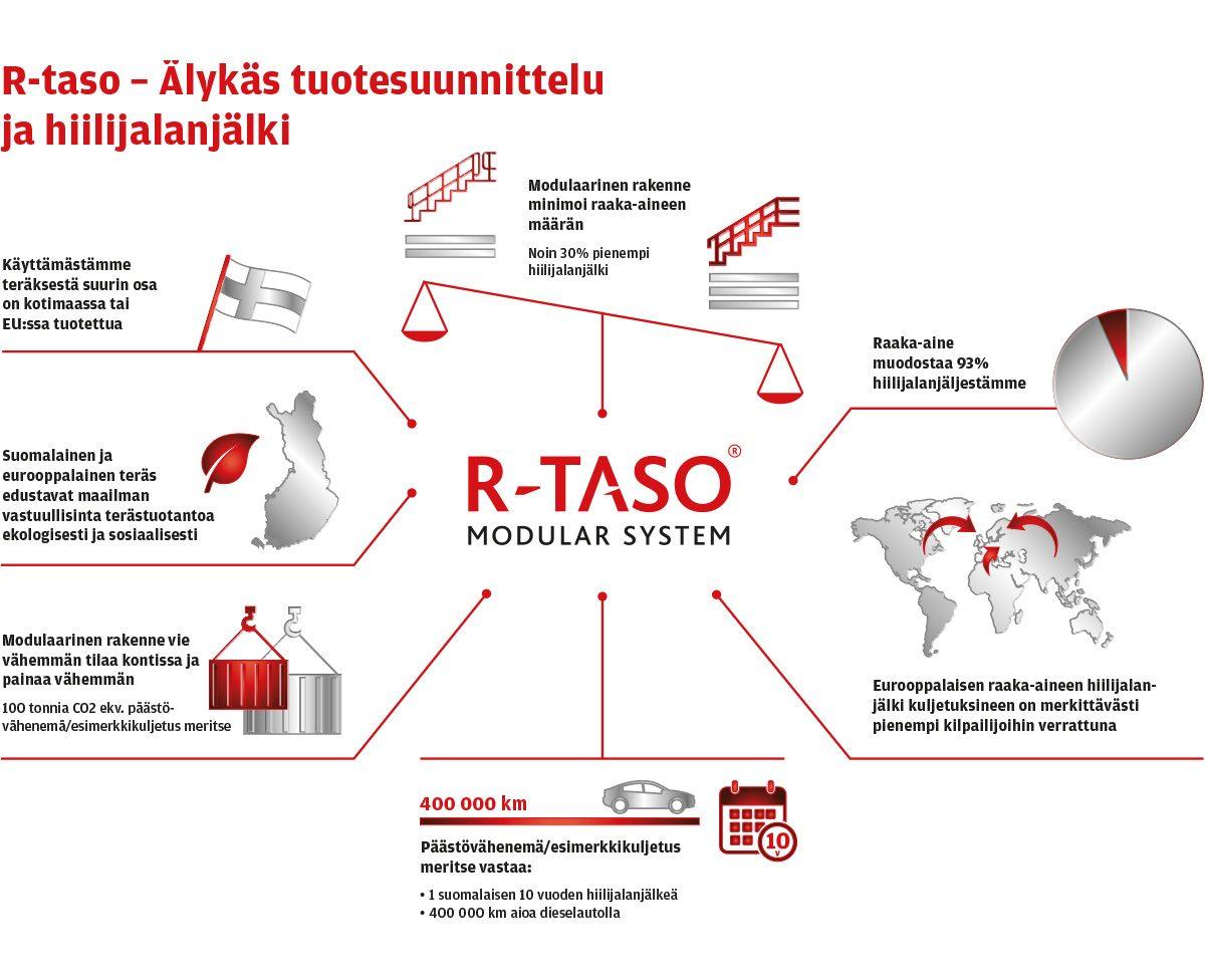 Hiilijalanjälki kolmanneksen perinteisiä ratkaisuja pienempi – kiitos R-tason kulkutieratkaisuiden älykkään tuotesuunnittelun.